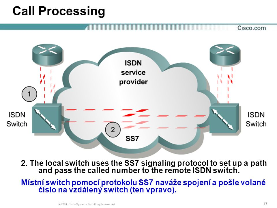 17 © 2004, Cisco Systems, Inc. All rights reserved. Call Processing 2. The local switch uses the SS7 signaling protocol to set up a path and pass the
