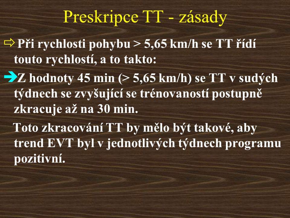 Preskripce TT - zásady  Při rychlosti pohybu > 5,65 km/h se TT řídí touto rychlostí, a to takto:  Z hodnoty 45 min (> 5,65 km/h) se TT v sudých týdnech se zvyšující se trénovaností postupně zkracuje až na 30 min.