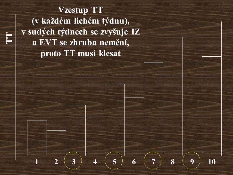 12345678910 Vzestup TT (v každém lichém týdnu), v sudých týdnech se zvyšuje IZ a EVT se zhruba nemění, proto TT musí klesat TT