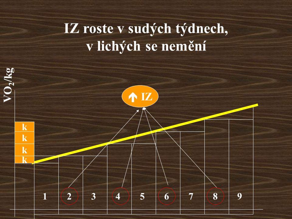 IZ roste v sudých týdnech, v lichých se nemění k k 123456789  IZ VO 2 /kg k k