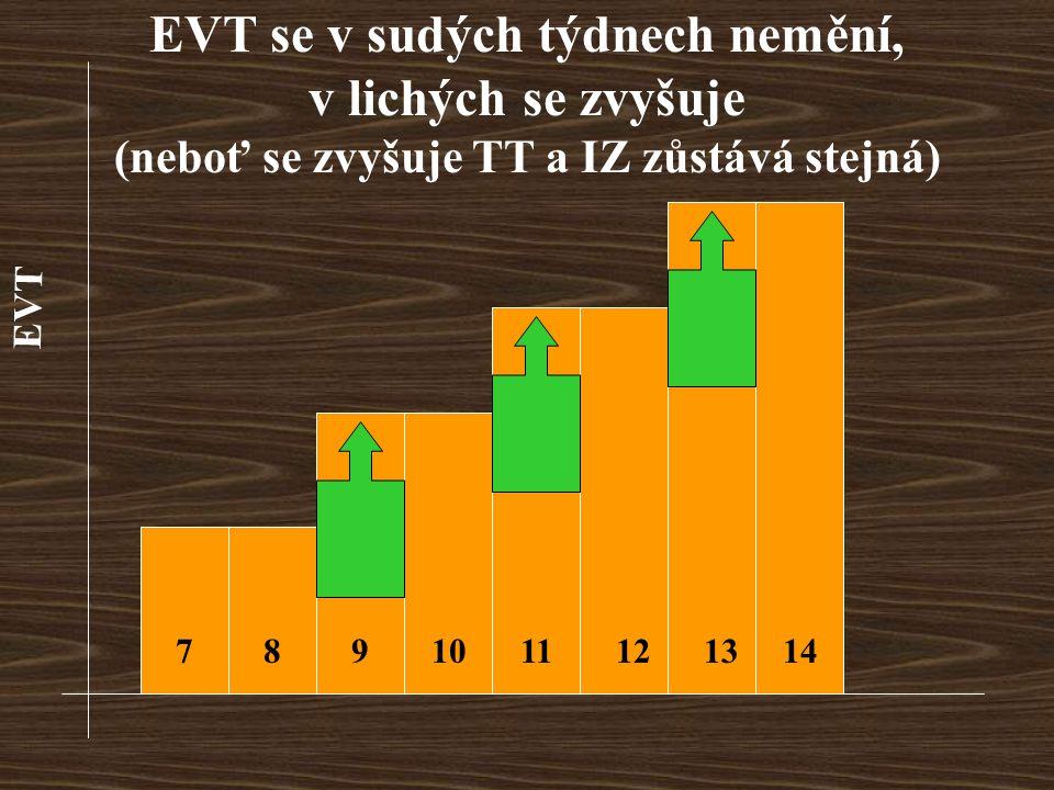 EVT 7891011121314 EVT se v sudých týdnech nemění, v lichých se zvyšuje (neboť se zvyšuje TT a IZ zůstává stejná)