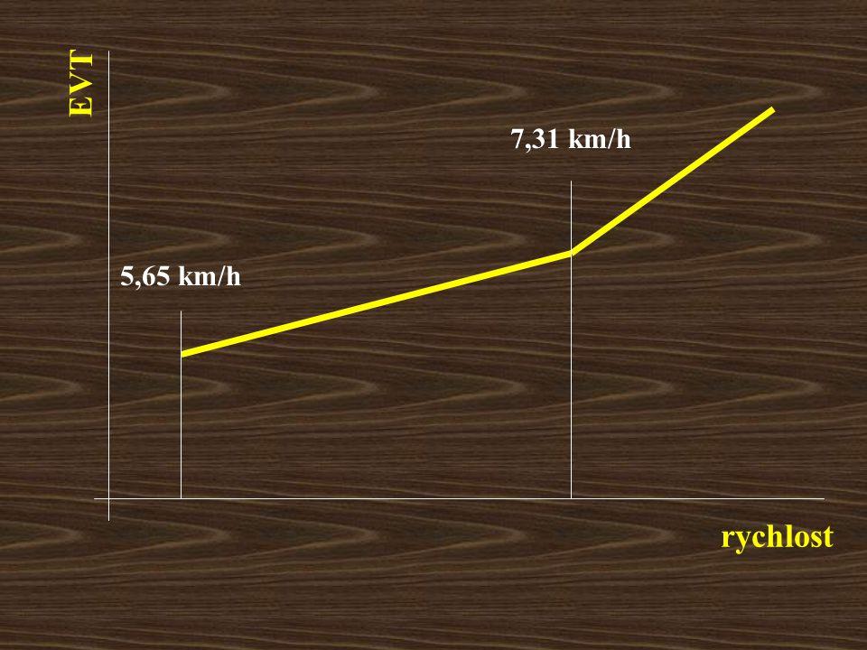 rychlost EVT 7,31 km/h 5,65 km/h