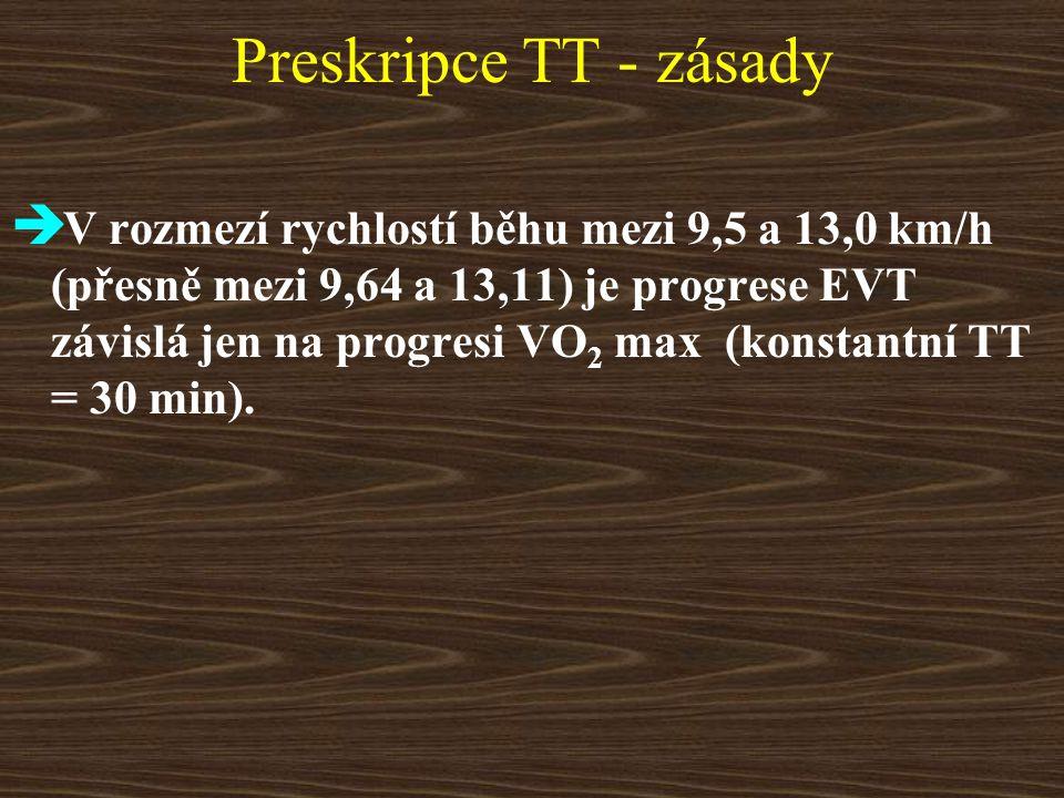 Preskripce TT - zásady  V rozmezí rychlostí běhu mezi 9,5 a 13,0 km/h (přesně mezi 9,64 a 13,11) je progrese EVT závislá jen na progresi VO 2 max (konstantní TT = 30 min).