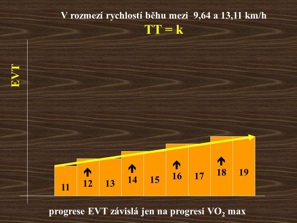V rozmezí rychlostí běhu mezi 9,64 a 13,11 km/h TT = k 11  1213  1415  1617  1819 EVT progrese EVT závislá jen na progresi VO 2 max