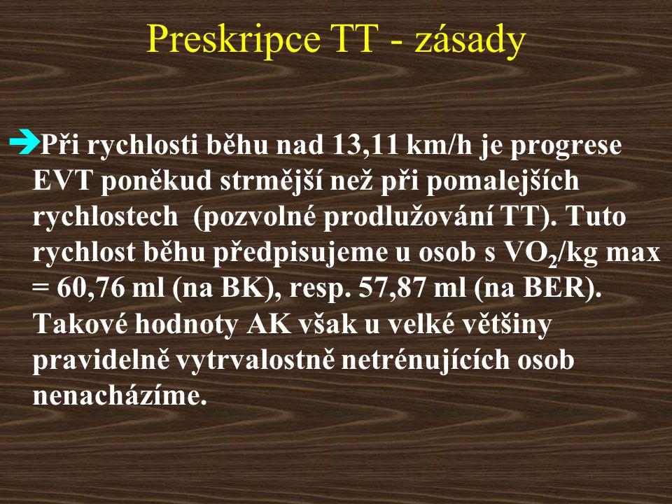 Preskripce TT - zásady  Při rychlosti běhu nad 13,11 km/h je progrese EVT poněkud strmější než při pomalejších rychlostech (pozvolné prodlužování TT).