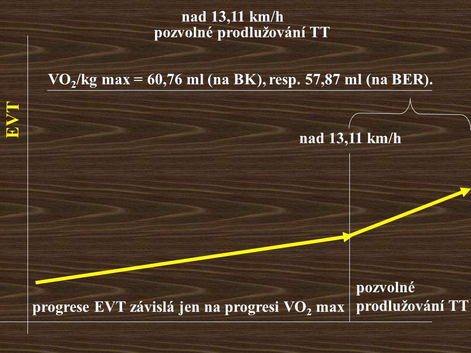 EVT nad 13,11 km/h pozvolné prodlužování TT nad 13,11 km/h progrese EVT závislá jen na progresi VO 2 max pozvolné prodlužování TT VO 2 /kg max = 60,76 ml (na BK), resp.