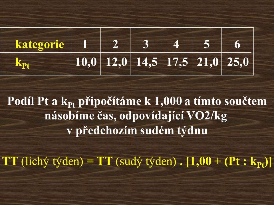 kategorie 1 2 3 4 5 6 k Pt 10,0 12,0 14,5 17,5 21,0 25,0 Podíl Pt a k Pt připočítáme k 1,000 a tímto součtem násobíme čas, odpovídající VO2/kg v předchozím sudém týdnu TT (lichý týden) = TT (sudý týden).