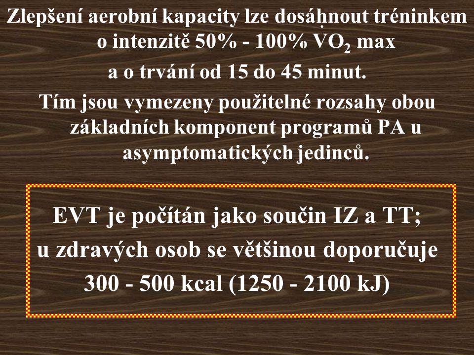 Zlepšení aerobní kapacity lze dosáhnout tréninkem o intenzitě 50% - 100% VO 2 max a o trvání od 15 do 45 minut.