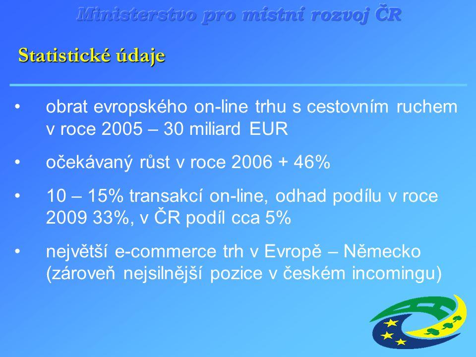 obrat evropského on-line trhu s cestovním ruchem v roce 2005 – 30 miliard EUR očekávaný růst v roce 2006 + 46% 10 – 15% transakcí on-line, odhad podílu v roce 2009 33%, v ČR podíl cca 5% největší e-commerce trh v Evropě – Německo (zároveň nejsilnější pozice v českém incomingu) Statistické údaje