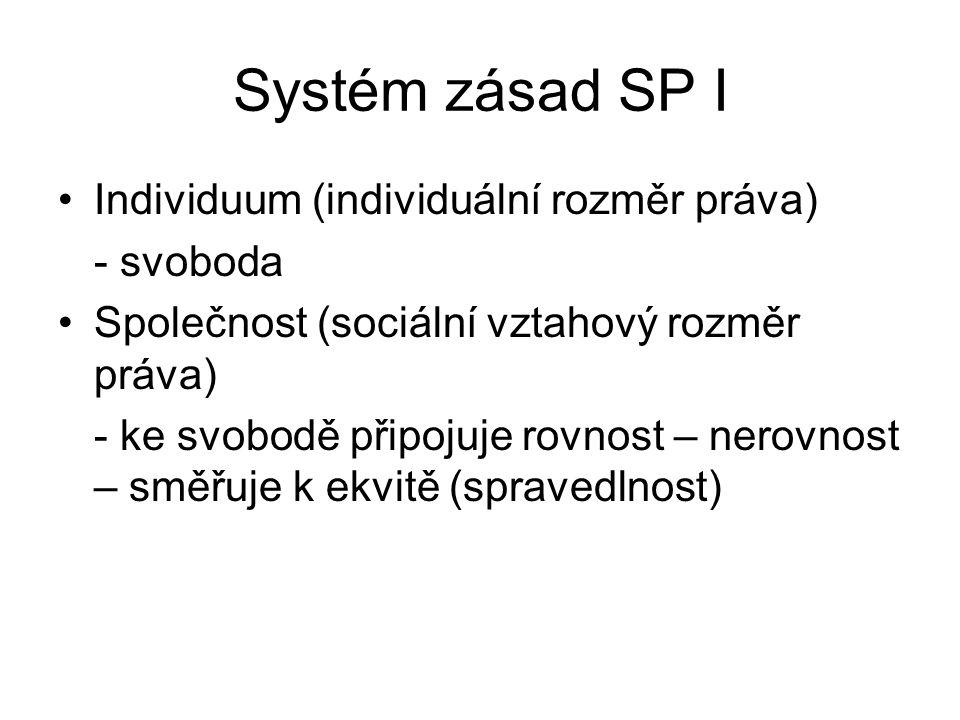 Systém zásad SP I Individuum (individuální rozměr práva) - svoboda Společnost (sociální vztahový rozměr práva) - ke svobodě připojuje rovnost – nerovnost – směřuje k ekvitě (spravedlnost)