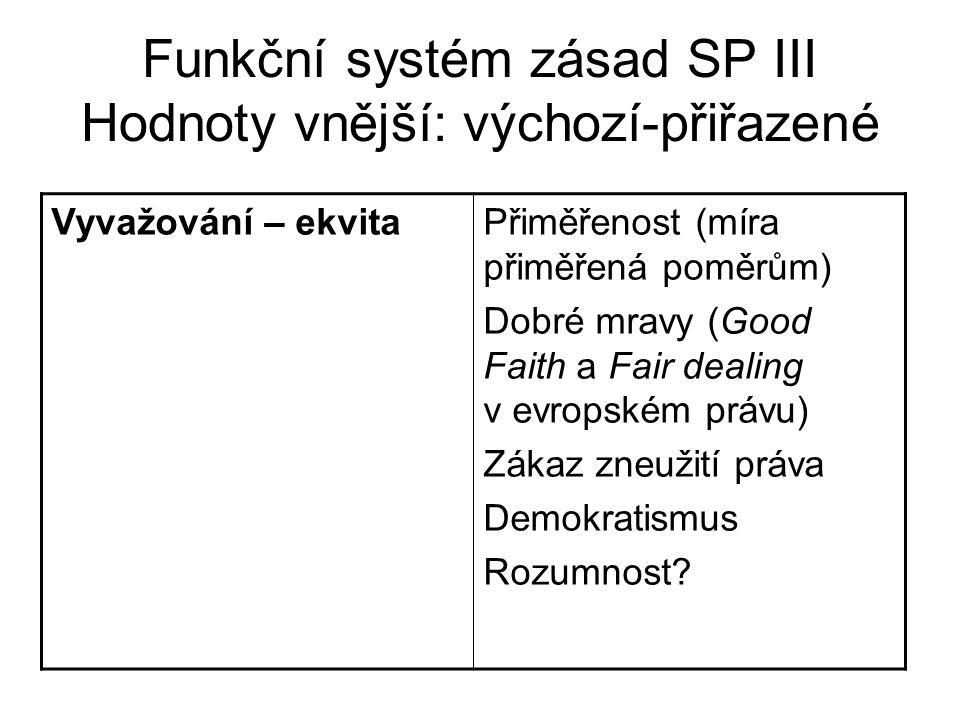 Funkční systém zásad SP III Hodnoty vnější: výchozí-přiřazené Vyvažování – ekvitaPřiměřenost (míra přiměřená poměrům) Dobré mravy (Good Faith a Fair dealing v evropském právu) Zákaz zneužití práva Demokratismus Rozumnost