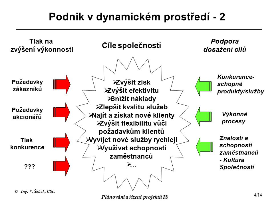 © Ing. V. Šebek, CSc. Plánování a řízení projektů IS 4/14 Podnik v dynamickém prostředí - 2 Požadavky zákazníků Tlak na zvýšení výkonnosti Požadavky a