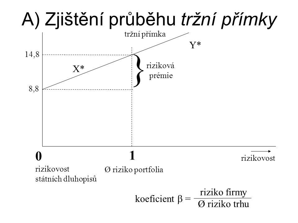 Hodnocení investičního rizika A. Zjištění průběhu tržní přímky ( z histor. hodnot) požad.rent. ( v %) tržní přímka 14,8 *X riziková *Y premie 8,8 0 ri
