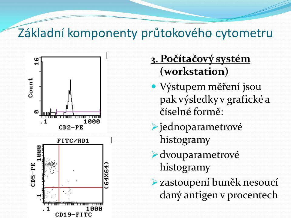 Základní komponenty průtokového cytometru 3.