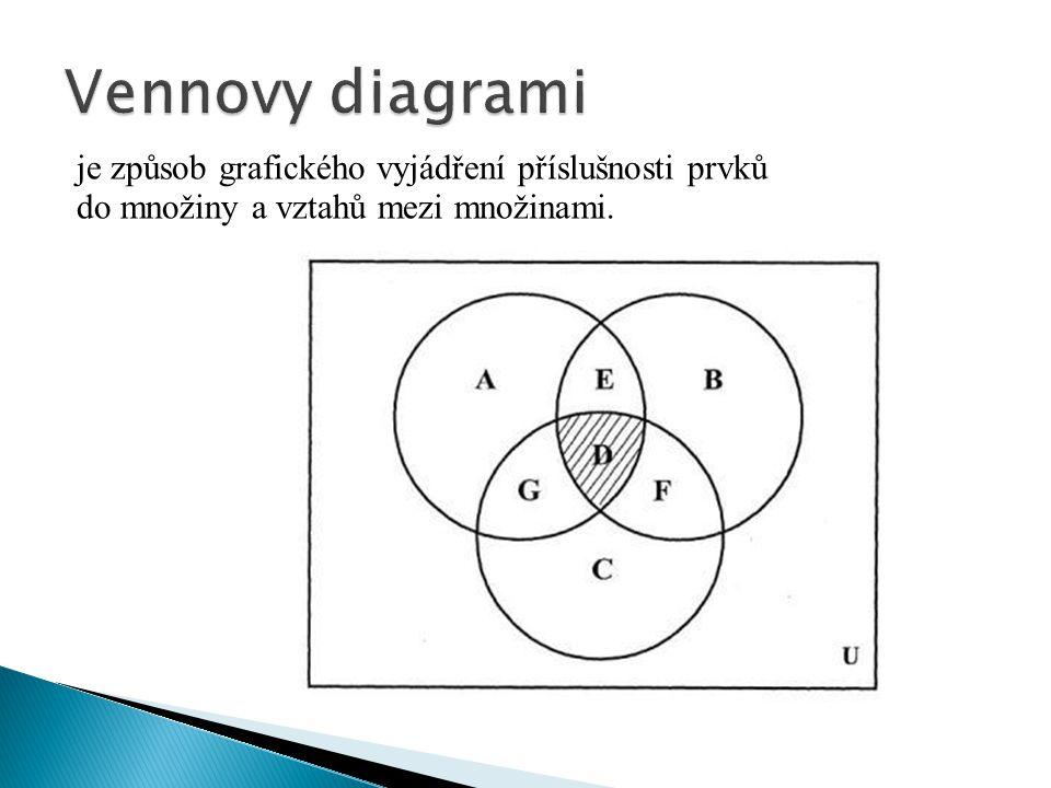 je způsob grafického vyjádření příslušnosti prvků do množiny a vztahů mezi množinami.
