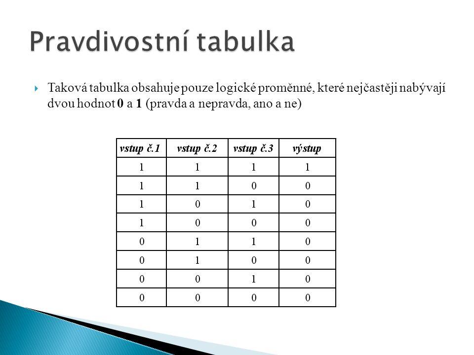  Taková tabulka obsahuje pouze logické proměnné, které nejčastěji nabývají dvou hodnot 0 a 1 (pravda a nepravda, ano a ne)
