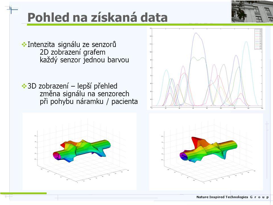 Nature Inspired Technologies G r o u p Pohled na získaná data  Intenzita signálu ze senzorů 2D zobrazení grafem každý senzor jednou barvou  3D zobra