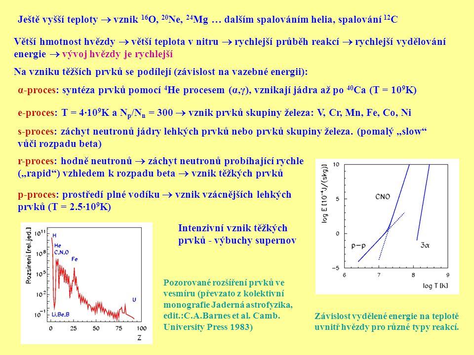 Ještě vyšší teploty  vznik 16 O, 20 Ne, 24 Mg … dalším spalováním helia, spalování 12 C Větší hmotnost hvězdy  větší teplota v nitru  rychlejší průběh reakcí  rychlejší vydělování energie  vývoj hvězdy je rychlejší Na vzniku těžších prvků se podílejí (závislost na vazebné energii): α-proces: syntéza prvků pomocí 4 He procesem (α,γ), vznikají jádra až po 40 Ca (T = 10 9 K) e-proces: T = 4∙10 9 K a N p /N n = 300  vznik prvků skupiny železa: V, Cr, Mn, Fe, Co, Ni s-proces: záchyt neutronů jádry lehkých prvků nebo prvků skupiny železa.