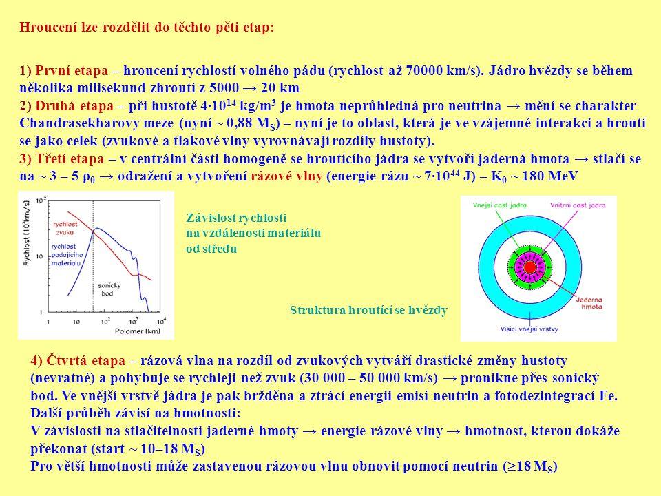 Hroucení lze rozdělit do těchto pěti etap: 1) První etapa – hroucení rychlostí volného pádu (rychlost až 70000 km/s).