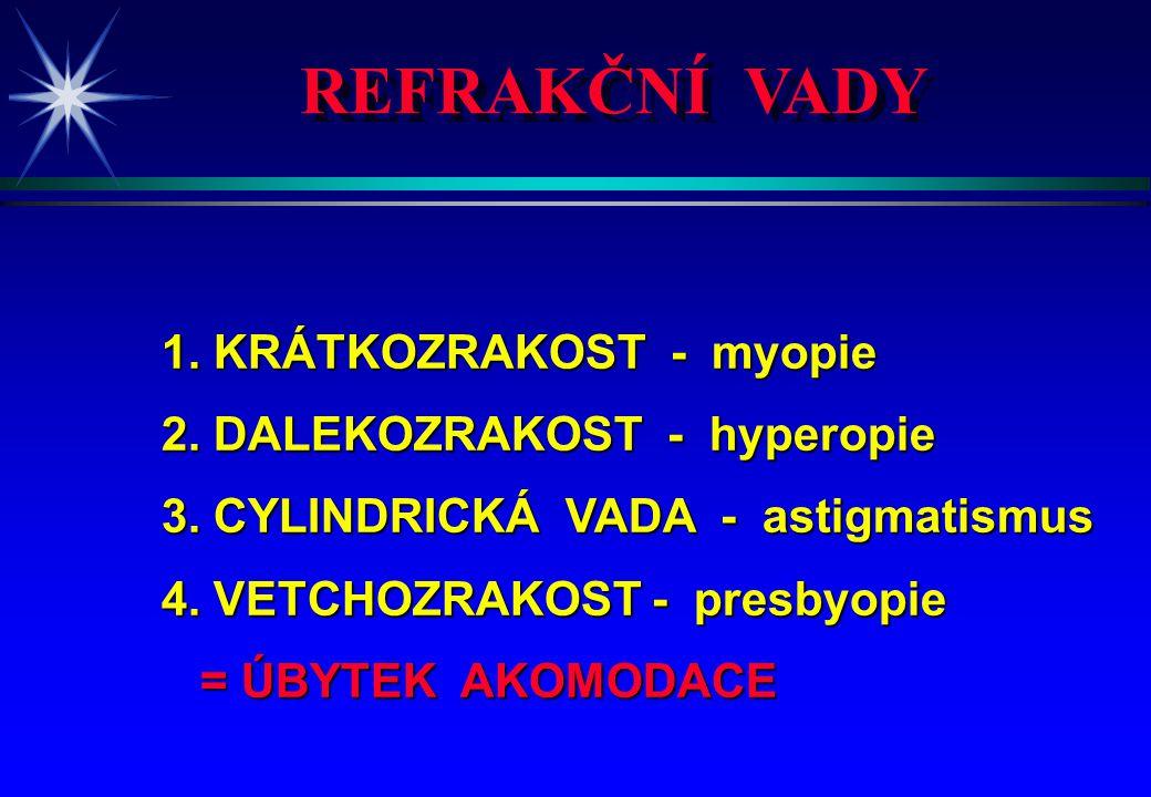 REFRAKČNÍ VADY 1. KRÁTKOZRAKOST - myopie 2. DALEKOZRAKOST - hyperopie 3. CYLINDRICKÁ VADA - astigmatismus 4. VETCHOZRAKOST - presbyopie = ÚBYTEK AKOMO