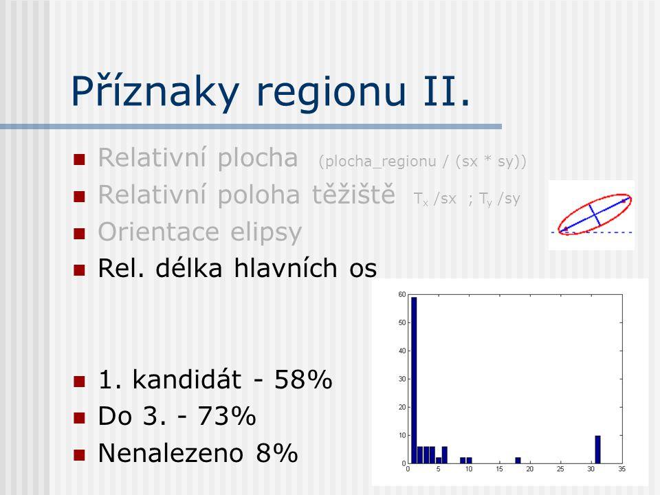Příznaky regionu II.
