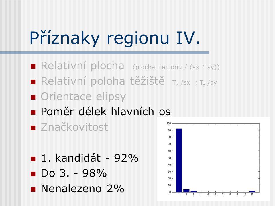 Příznaky regionu IV.