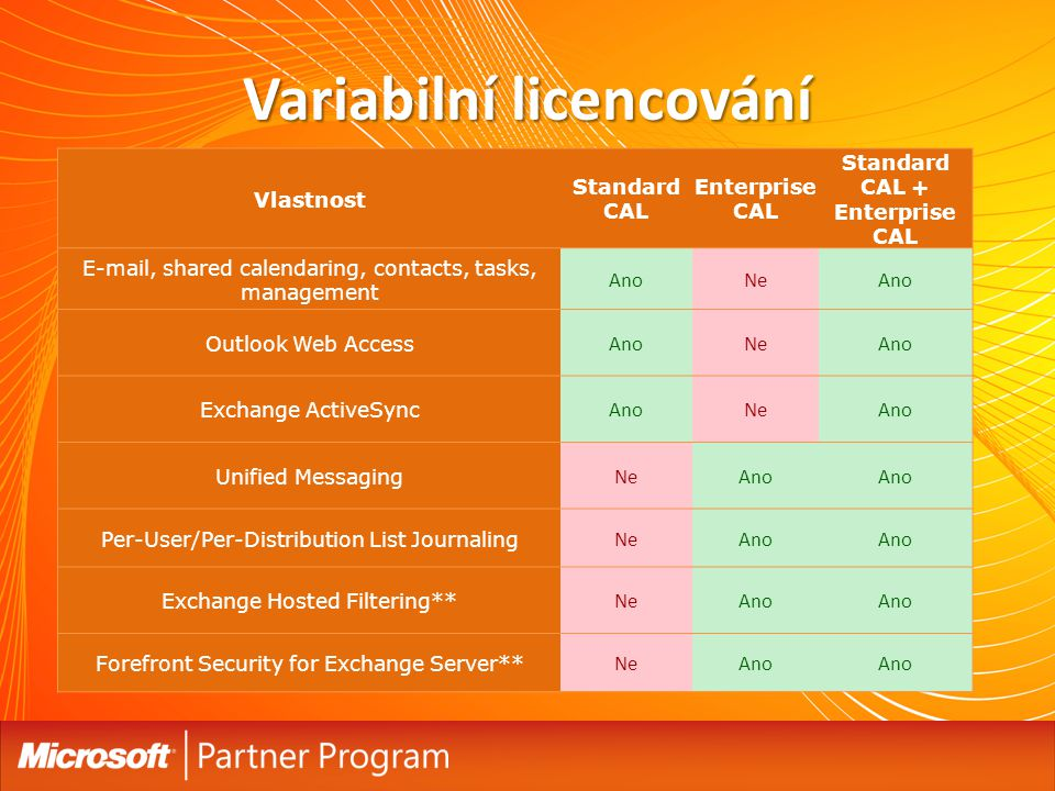 Variabilní licencování Vlastnost Standard CAL Enterprise CAL Standard CAL + Enterprise CAL E-mail, shared calendaring, contacts, tasks, management AnoNeAno Outlook Web Access AnoNeAno Exchange ActiveSync AnoNeAno Unified Messaging NeAno Per-User/Per-Distribution List Journaling NeAno Exchange Hosted Filtering** NeAno Forefront Security for Exchange Server** NeAno
