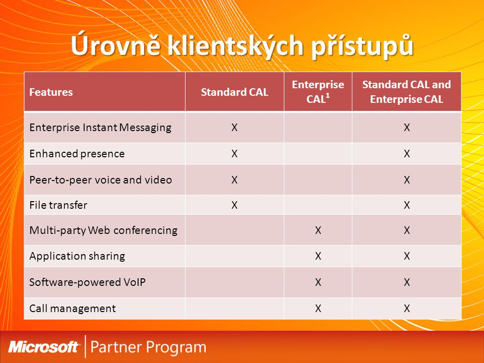 Úrovně klientských přístupů FeaturesStandard CAL Enterprise CAL 1 Standard CAL and Enterprise CAL Enterprise Instant MessagingXX Enhanced presenceXX Peer-to-peer voice and videoXX File transferXX Multi-party Web conferencingXX Application sharingXX Software-powered VoIPXX Call managementXX