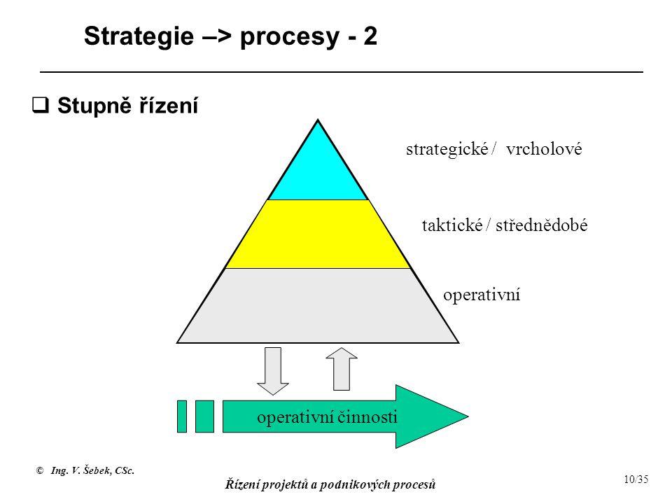 © Ing. V. Šebek, CSc. Řízení projektů a podnikových procesů 10/35 Strategie –> procesy - 2 operativní činnosti strategické / vrcholové operativní takt