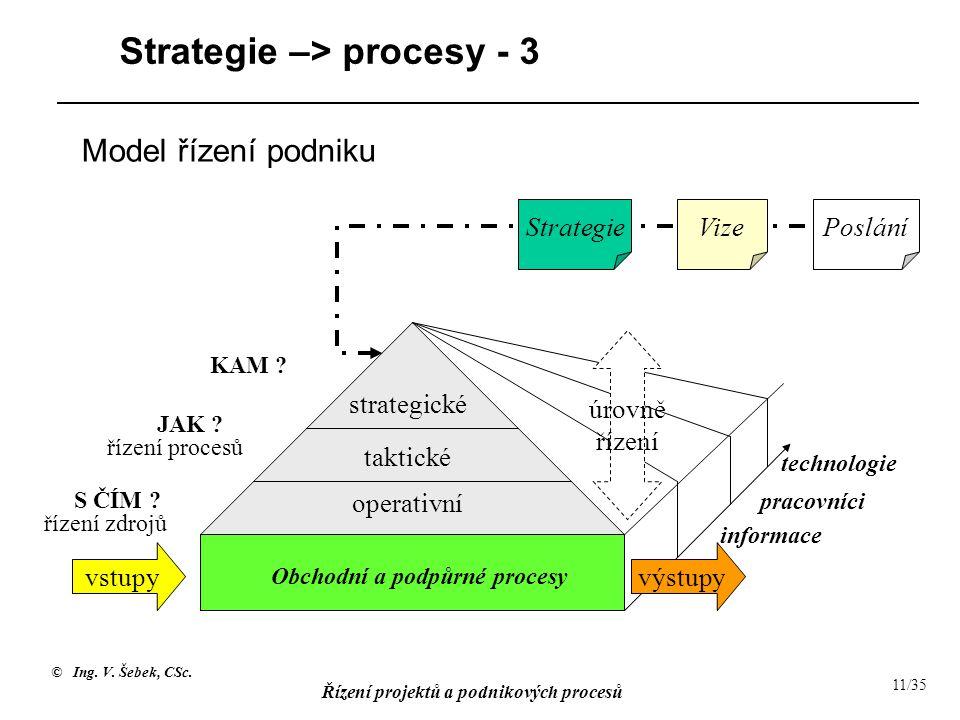 © Ing. V. Šebek, CSc. Řízení projektů a podnikových procesů 11/35 Strategie –> procesy - 3 strategické taktické operativní informace pracovníci techno