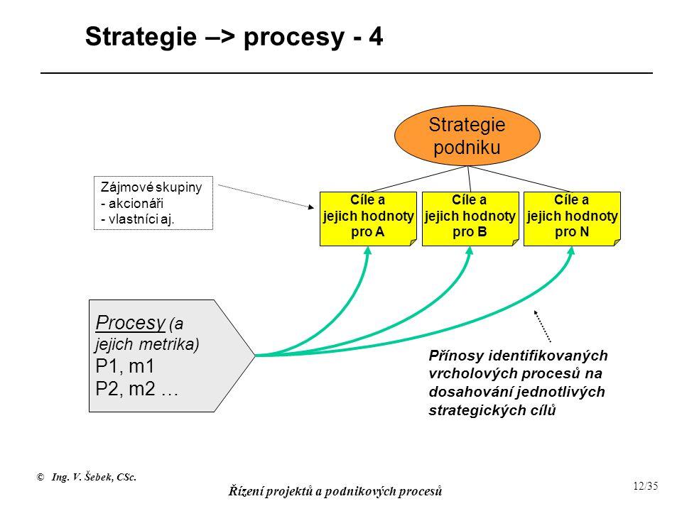 © Ing. V. Šebek, CSc. Řízení projektů a podnikových procesů 12/35 Strategie –> procesy - 4 Přínosy identifikovaných vrcholových procesů na dosahování