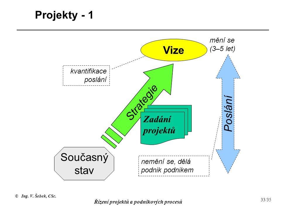 © Ing. V. Šebek, CSc. Řízení projektů a podnikových procesů 33/35 Projekty - 1 Současný stav Vize Strategie Poslání nemění se, dělá podnik podnikem kv