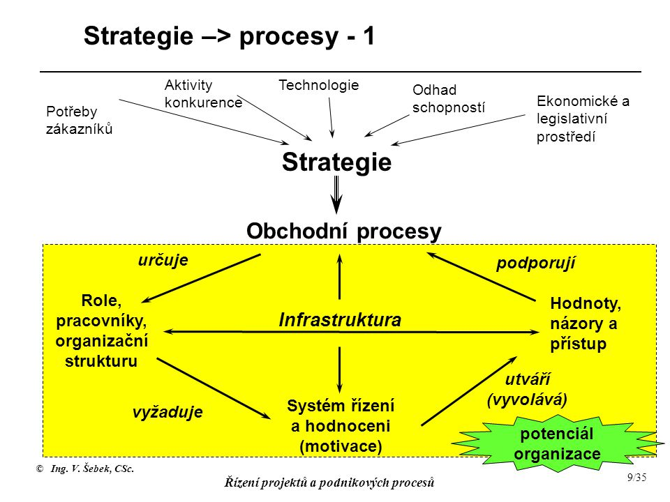 © Ing. V. Šebek, CSc. Řízení projektů a podnikových procesů 9/35 Strategie –> procesy - 1 Potřeby zákazníků Aktivity konkurence Odhad schopností Ekono