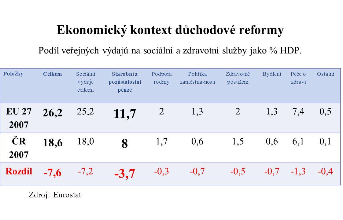 Ekonomický kontext důchodové reformy Podíl veřejných výdajů na sociální a zdravotní služby jako % HDP.