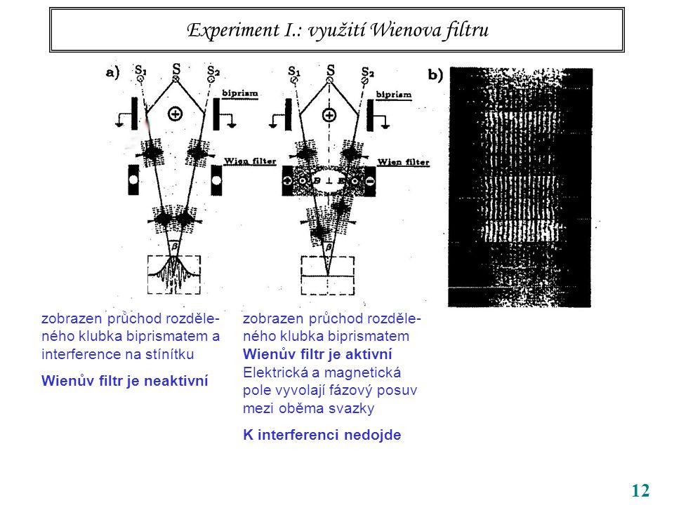 12 Experiment I.: využití Wienova filtru zobrazen průchod rozděle- ného klubka biprismatem a interference na stínítku Wienův filtr je neaktivní zobrazen průchod rozděle- ného klubka biprismatem Wienův filtr je aktivní Elektrická a magnetická pole vyvolají fázový posuv mezi oběma svazky K interferenci nedojde
