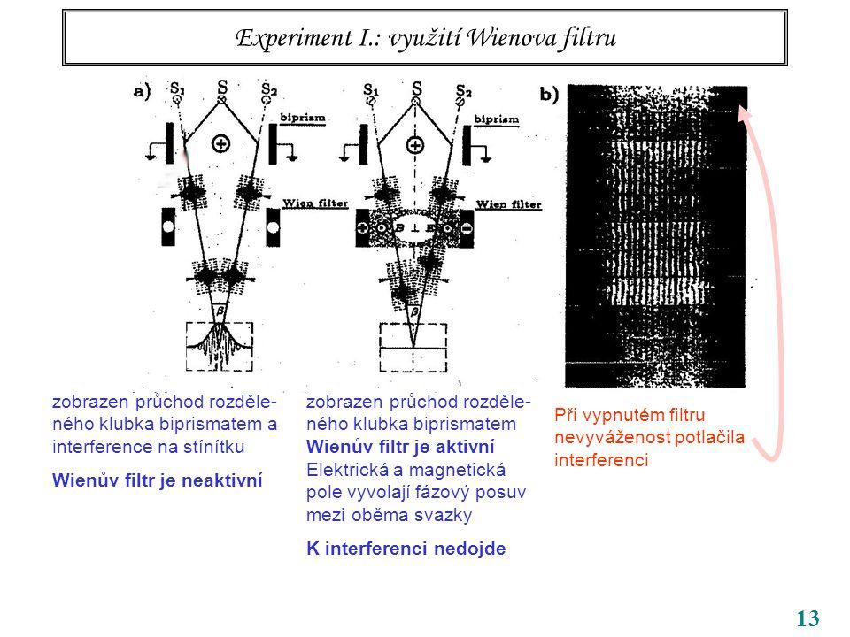 13 Experiment I.: využití Wienova filtru zobrazen průchod rozděle- ného klubka biprismatem a interference na stínítku Wienův filtr je neaktivní zobrazen průchod rozděle- ného klubka biprismatem Wienův filtr je aktivní Elektrická a magnetická pole vyvolají fázový posuv mezi oběma svazky K interferenci nedojde Při vypnutém filtru nevyváženost potlačila interferenci Wienův filtr nejprve vyvolá kompensaci, snadno však až hyperkompensaci