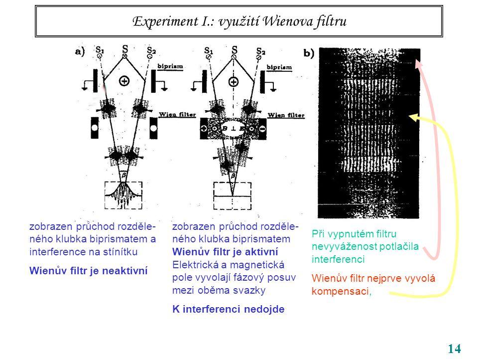14 Experiment I.: využití Wienova filtru zobrazen průchod rozděle- ného klubka biprismatem a interference na stínítku Wienův filtr je neaktivní zobrazen průchod rozděle- ného klubka biprismatem Wienův filtr je aktivní Elektrická a magnetická pole vyvolají fázový posuv mezi oběma svazky K interferenci nedojde Při vypnutém filtru nevyváženost potlačila interferenci Wienův filtr nejprve vyvolá kompensaci, snadno však až hyperkompensaci