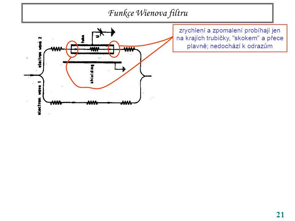 21 Funkce Wienova filtru zrychlení a zpomalení probíhají jen na krajích trubičky, skokem a přece plavně; nedochází k odrazům Pole jsou tu stacionární a můžeme pracovat v nečasovém formalismu bez klubek Pro slabá pole dostáváme Pro dané parametry svazku jeden proužek odpovídá Skutečně bylo pozorováno 70 000 proužků, takže