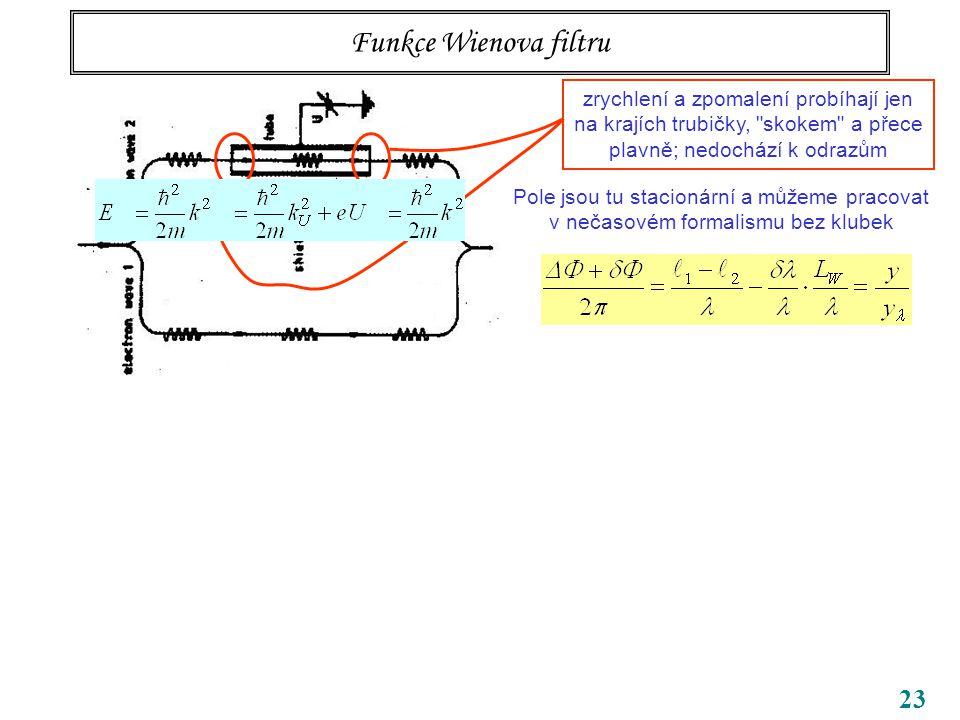 23 Funkce Wienova filtru zrychlení a zpomalení probíhají jen na krajích trubičky, skokem a přece plavně; nedochází k odrazům Pole jsou tu stacionární a můžeme pracovat v nečasovém formalismu bez klubek Pro slabá pole dostáváme Pro dané parametry svazku jeden proužek odpovídá Skutečně bylo pozorováno 70 000 proužků, takže