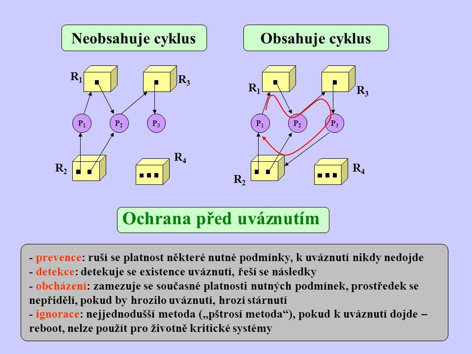 Prevence uváznutí - konzervativní politika, omezuje se přidělování prostředků, přímé a nepřímé metody - nepřímé metody – zneplatnění některé nutné podmínky (virtualizace prostředků, přidělení všech prostředků najednou, odebírání prostředků) - přímé metody – nepřipuštění platnosti postačující podmínky (uspořádání pořadí přidělování prostředků) - virtualizace – nepřímá metoda, rušení vzájemné výlučnosti, mimo spooling nepoužitelné - požadování všech prostředků najednou – nepřímá metoda, při žádosti o prostředek nesmí proces nic vlastnit, nebezpečí stárnutí procesu, vhodné pro procesy s jednou nárazovou činností, neefektivní, možná prodleva při zahájení procesu - odebírání prostředku – jen když lze uchovat stav prostředku (odebírání procesoru, paměti), ruší se vlastnost nepředbíhatelnosti procesů při používání prostředku, dvě možnosti (odmítnutý proces uvolní vše co vlastní a požádá o vše znovu, pokud požadovaný prostředek vlastní jiný proces, je tento požádán o uvolnění všeho a o znovupožádání o vše), použitelné pro prostředky s uchovatelným a obnovitelným stavem, režijní ztráty, možnost cyklického restartu - preventivní metody jsou jednoduché, neefektivní