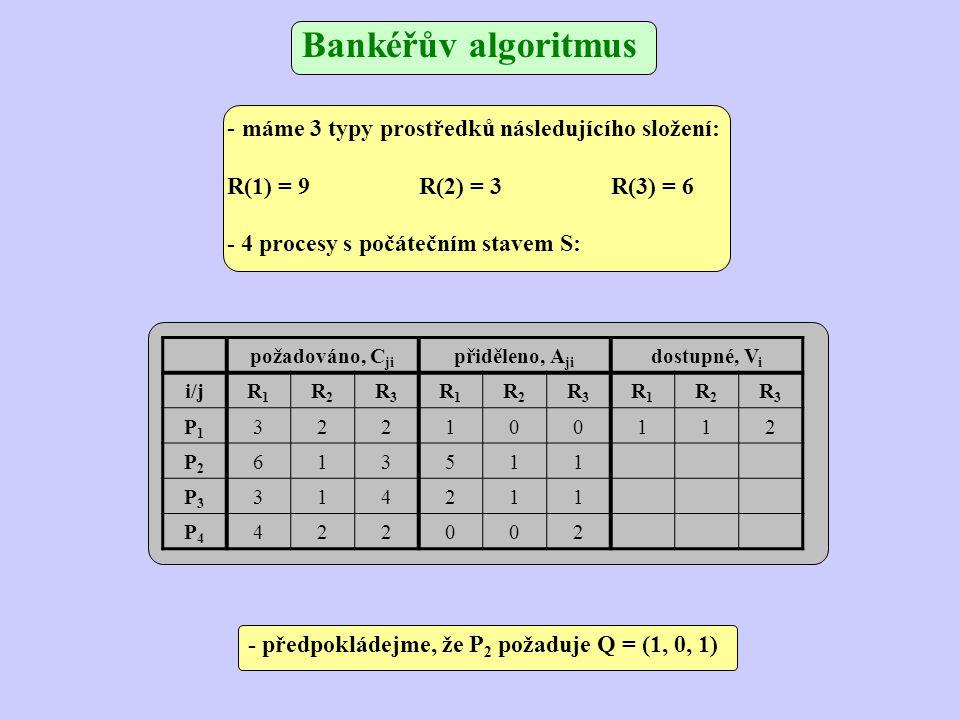 Bankéřův algoritmus požadováno, C ji přiděleno, A ji dostupné, V i i/jR1R1 R2R2 R3R3 R1R1 R2R2 R3R3 R1R1 R2R2 R3R3 P1P1 322100011 P2P2 613612 P3P3 314211 P4P4 422002 - výsledný stav po uspokojení požadavku P 2 Q = (1, 0, 1) - stav je bezpečný pro posloupnost { P2, P1, P3, P4} (po dokončení P2 máme W(V) = (6, 2, 3), což umožňuje dokončení procesu P1) - požadavek se uspokojí 5,1,1 1,0,1 6,1,2 + 1,1,2 1,0,1 0,1,1 -