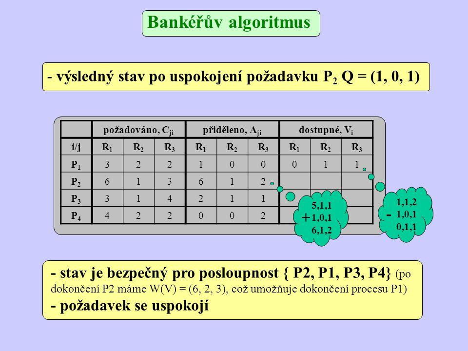 Bankéřův algoritmus požadováno, C ji přiděleno, A ji dostupné, V i i/jR1R1 R2R2 R3R3 R1R1 R2R2 R3R3 R1R1 R2R2 R3R3 P1P1 322201011 P2P2 613511 P3P3 314211 P4P4 422002 - pokud P 1 požaduje Q = (1, 0, 1), je výsledný stav: - stav není bezpečný, každému procesu by chyběla instance prostředku R 1 - požadavek se odmítne, P 1 bude čekat 1,0,0 1,0,1 2,0,1 + 1,1,2 1,0,1 0,1,1 -