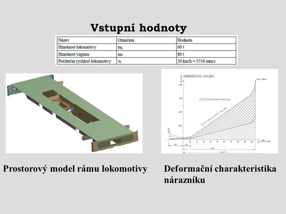 Vstupní hodnoty Prostorový model rámu lokomotivyDeformační charakteristika nárazníku