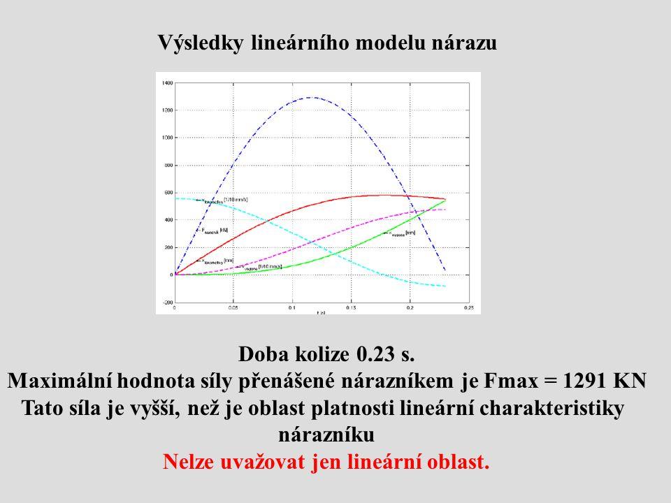 Výsledky lineárního modelu nárazu Doba kolize 0.23 s.