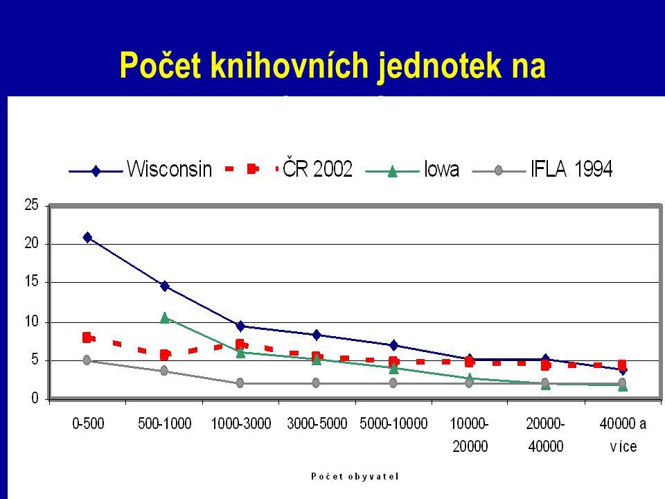 Počet knihovních jednotek na obyvatele