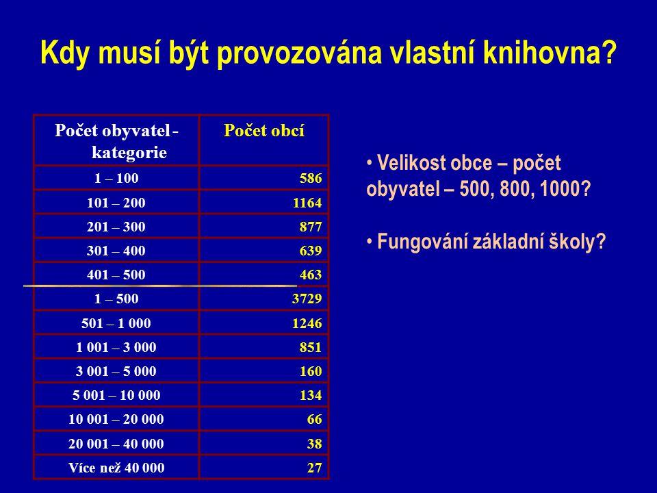 Kdy musí být provozována vlastní knihovna? Počet obyvatel - kategorie Počet obcí 1 – 100586 101 – 2001164 201 – 300877 301 – 400639 401 – 500463 1 – 5