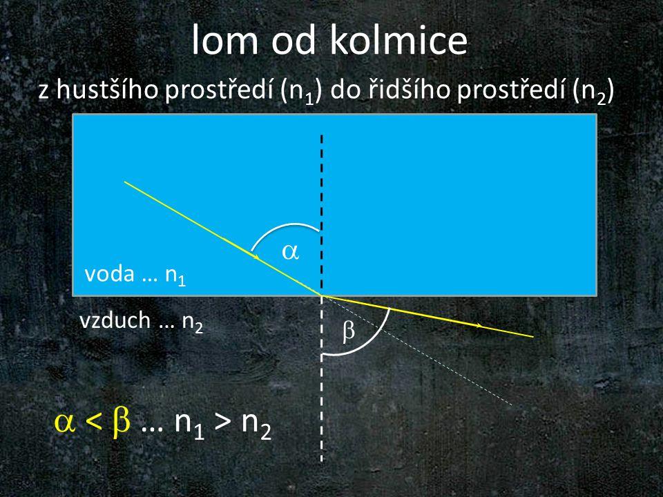 lom od kolmice   voda … n 1 vzduch … n 2 z hustšího prostředí (n 1 ) do řidšího prostředí (n 2 )  n 2