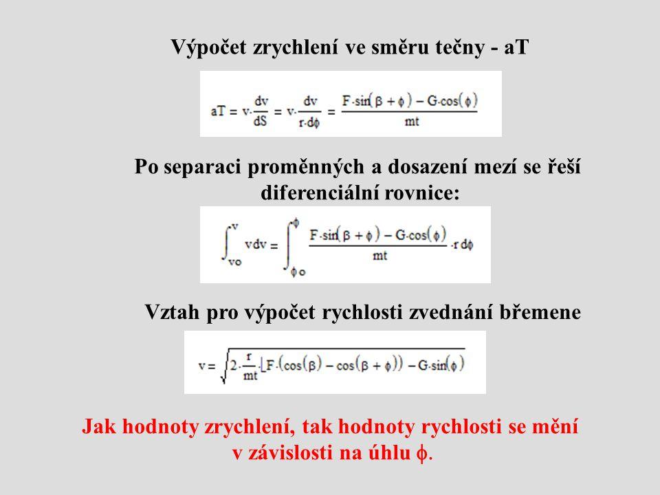 Výpočet zrychlení ve směru tečny - aT Po separaci proměnných a dosazení mezí se řeší diferenciální rovnice: Vztah pro výpočet rychlosti zvednání břeme