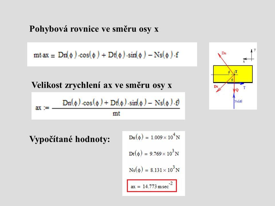 Pohybová rovnice ve směru osy x Velikost zrychlení ax ve směru osy x Vypočítané hodnoty:
