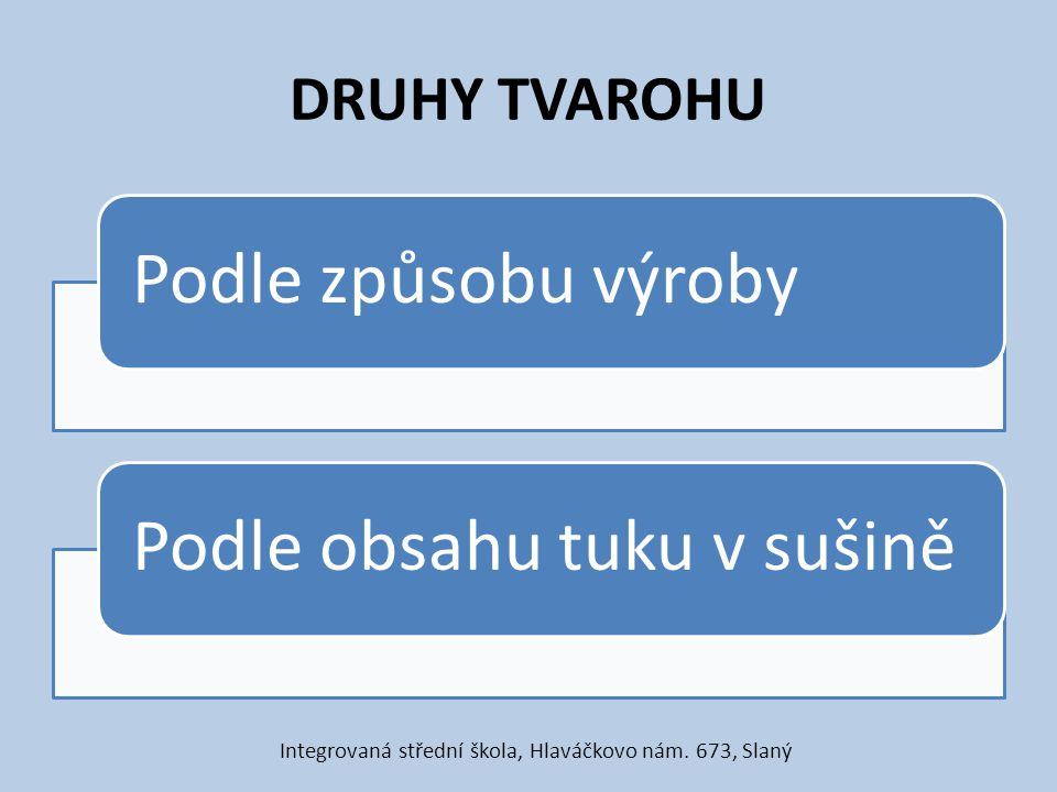 DRUHY TVAROHU Podle způsobu výrobyPodle obsahu tuku v sušině Integrovaná střední škola, Hlaváčkovo nám. 673, Slaný